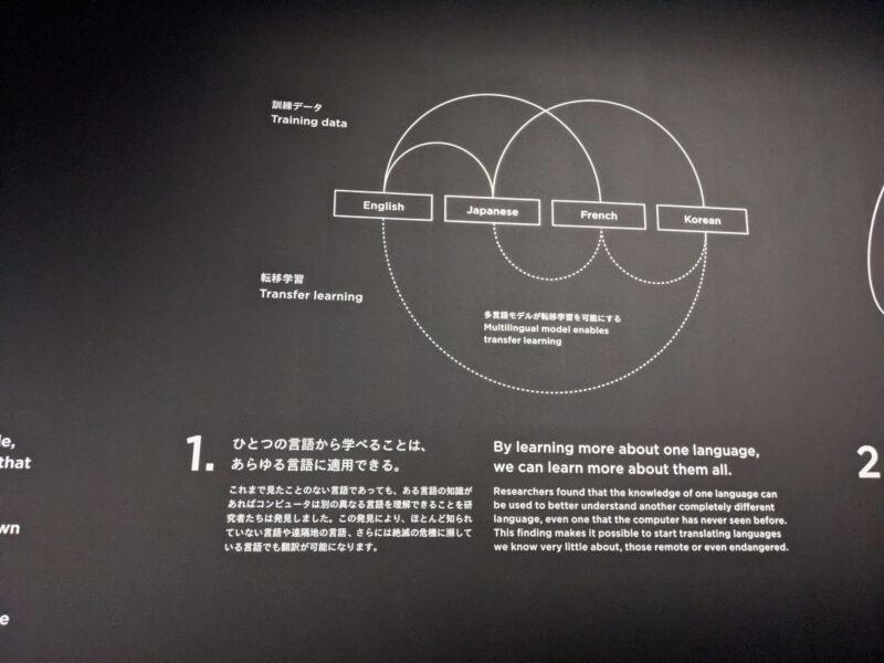 トランスレーションズ展 −『わかりあえなさ』をわかりあおう
